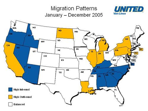 United migration study
